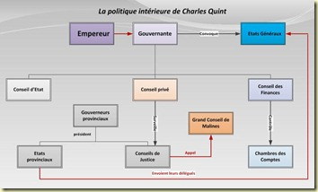 Administration sous Charles Quint