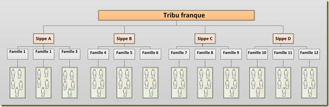 composition-tribu-franque