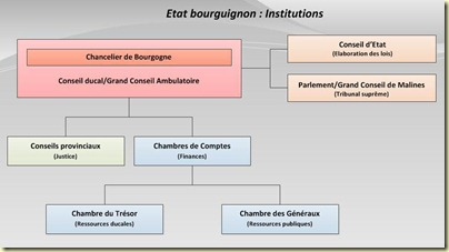 etat-bourguignon-institutions