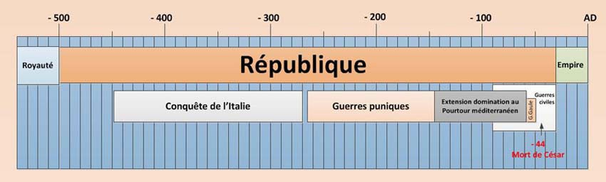 republique-romaine